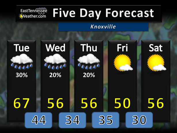 Rain showers through Thursday